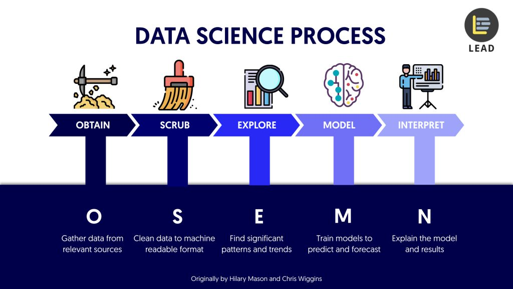 OSEMN framework data science